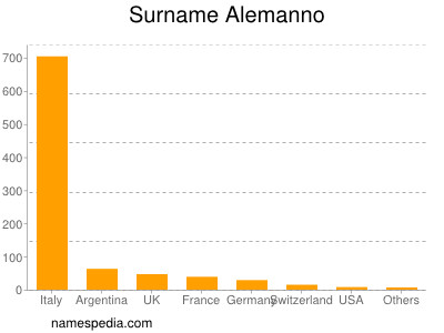Surname Alemanno