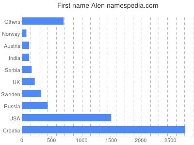 Given name Alen