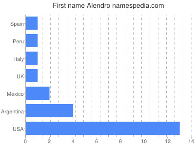 Given name Alendro