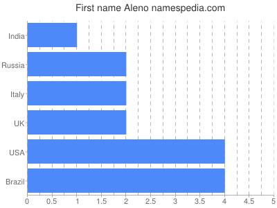Given name Aleno