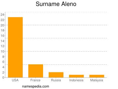 Surname Aleno