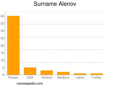 Surname Alenov