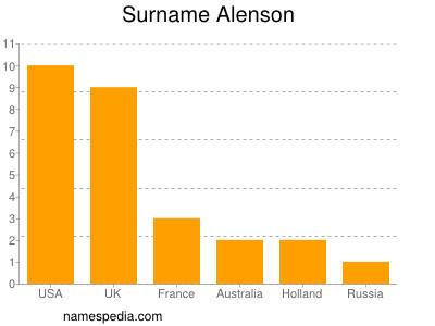 Surname Alenson