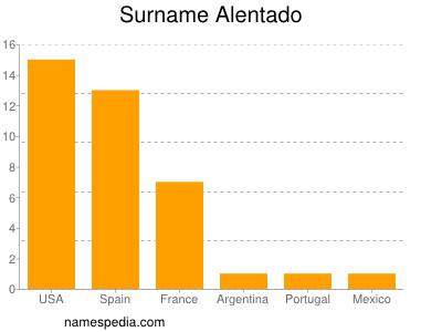 Surname Alentado