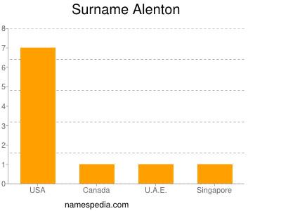 Surname Alenton