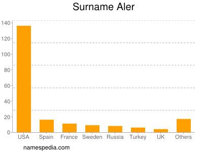 Surname Aler