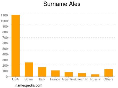 Surname Ales
