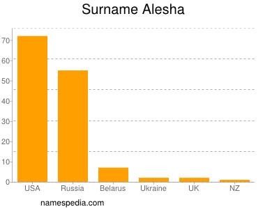 Surname Alesha