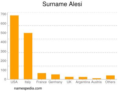 Surname Alesi