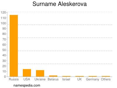 Surname Aleskerova