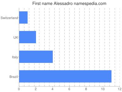 Given name Alessadro