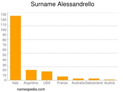 Surname Alessandrello