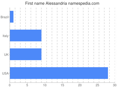 Given name Alessandria