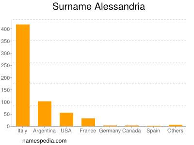Surname Alessandria