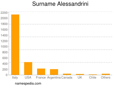 Surname Alessandrini