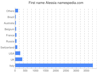 Given name Alessia