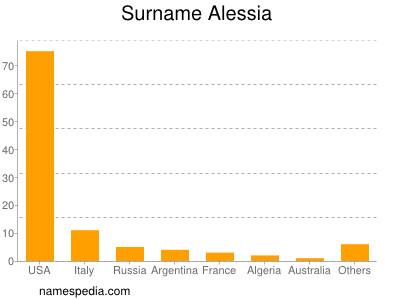 Surname Alessia