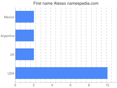 Given name Alesso