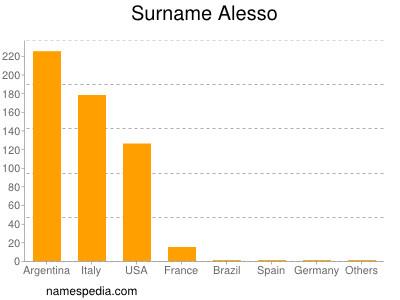 Surname Alesso