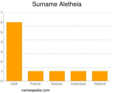 Surname Aletheia