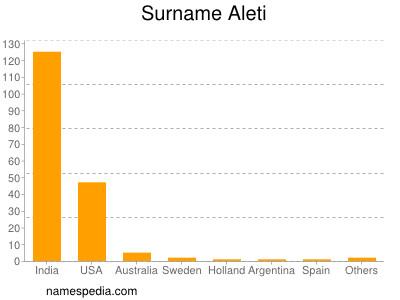 Surname Aleti