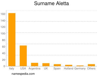 Surname Aletta