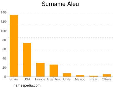 Surname Aleu