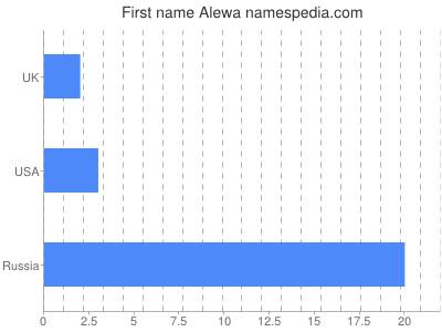 Given name Alewa
