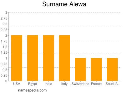 Surname Alewa