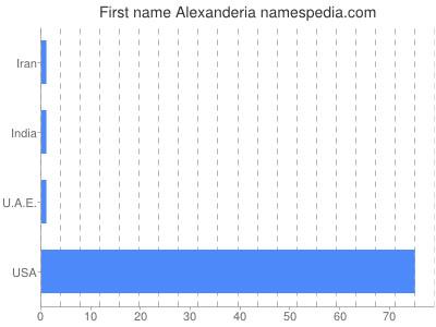 Given name Alexanderia