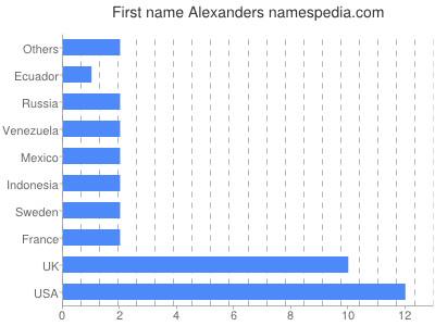 Given name Alexanders