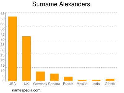 Surname Alexanders