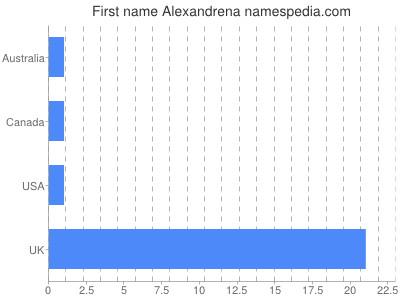Given name Alexandrena