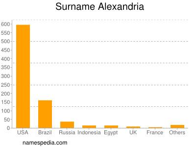 Surname Alexandria