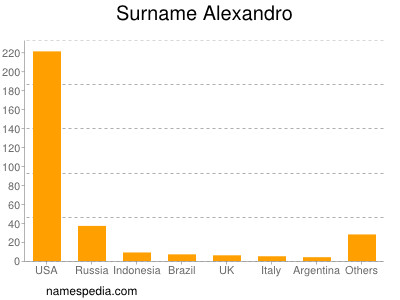 Surname Alexandro