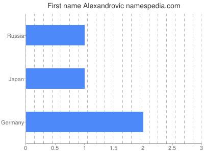 Given name Alexandrovic