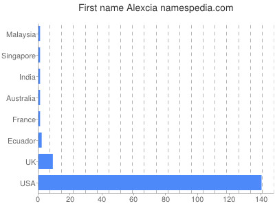 Given name Alexcia