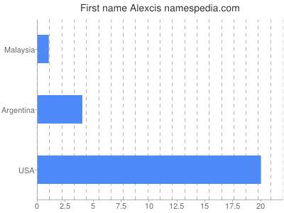 Given name Alexcis