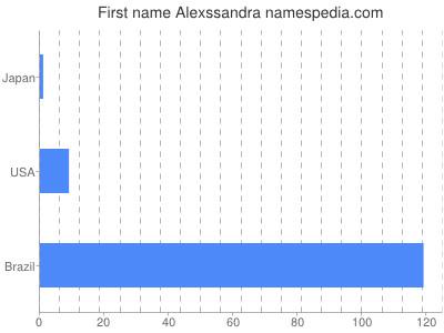 Given name Alexssandra