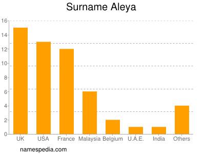 Surname Aleya