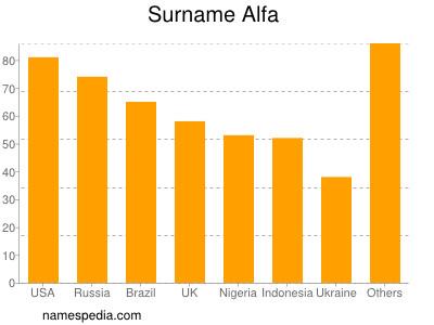Surname Alfa