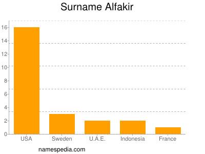 Surname Alfakir