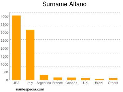 Surname Alfano