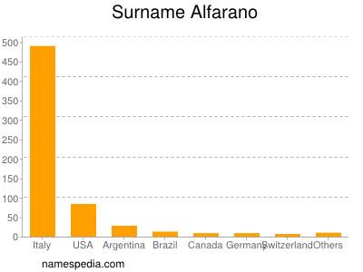 Surname Alfarano
