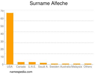 Surname Alfeche
