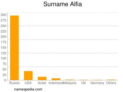 Surname Alfia