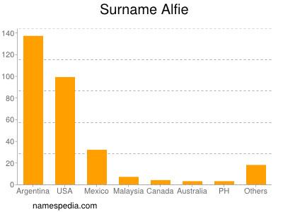 Surname Alfie
