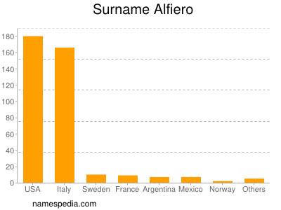 Surname Alfiero