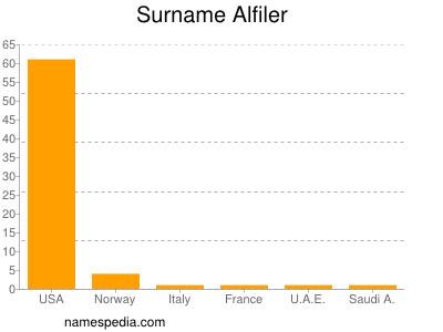 Surname Alfiler