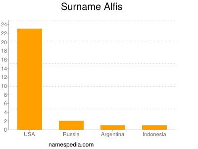Surname Alfis